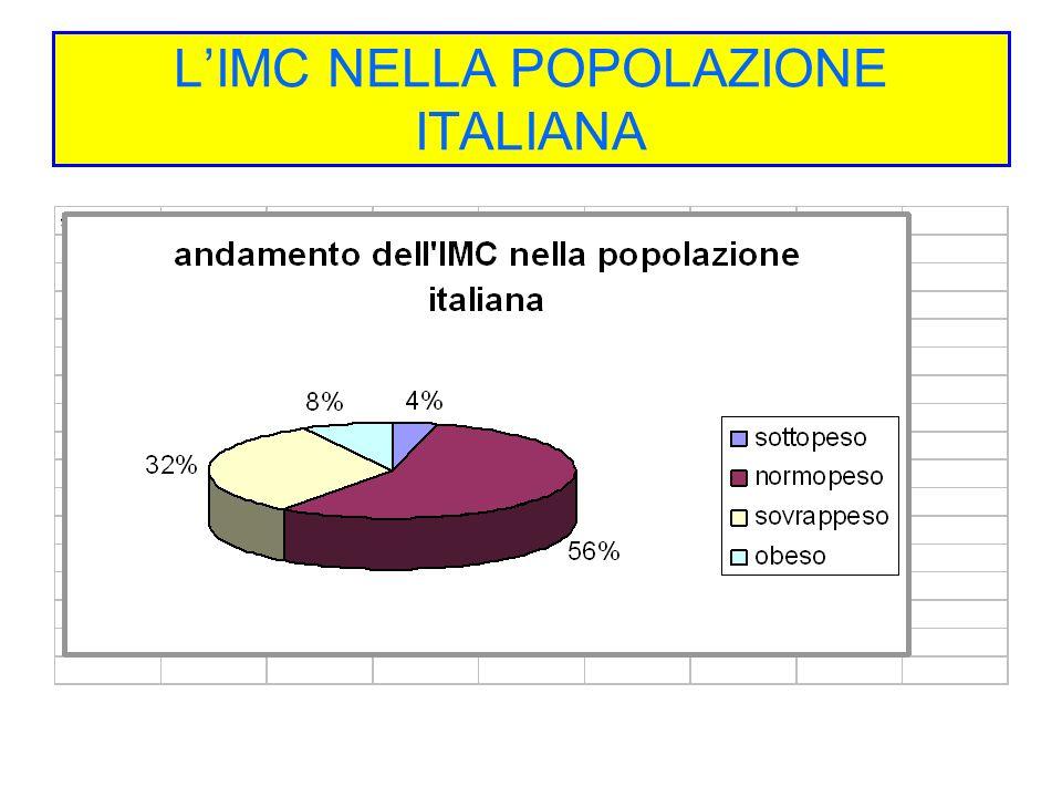 LIMC NELLA POPOLAZIONE ITALIANA
