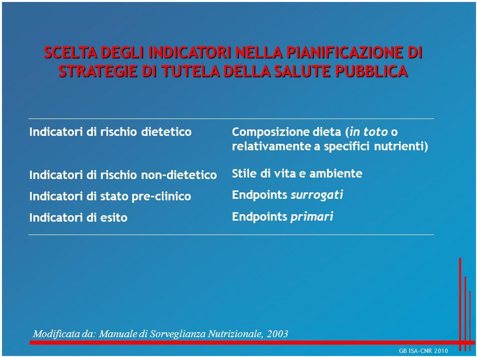 SCELTA DEGLI INDICATORI NELLA PIANIFICAZIONE DI STRATEGIE DI TUTELA DELLA SALUTE PUBBLICA Indicatori di rischio dietetico Indicatori di rischio non-di