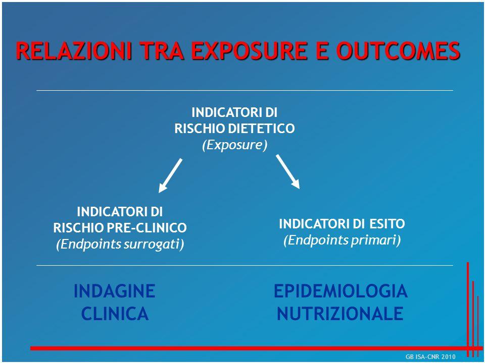 RELAZIONI TRA EXPOSURE E OUTCOMES INDICATORI DI RISCHIO DIETETICO (Exposure) INDICATORI DI RISCHIO PRE-CLINICO (Endpoints surrogati) INDICATORI DI ESI
