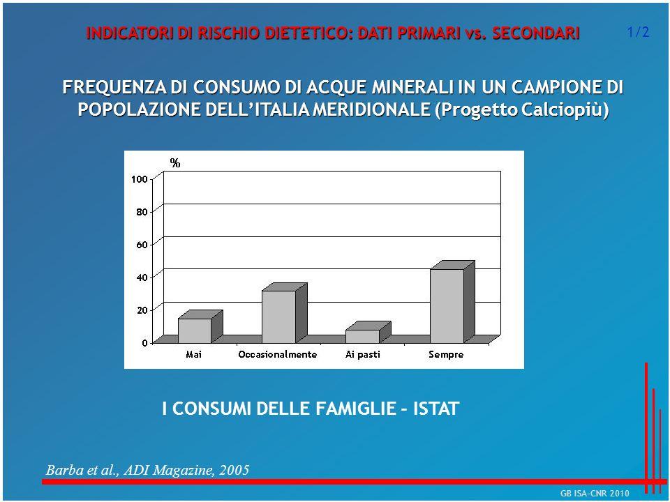 INDICATORI DI RISCHIO DIETETICO: DATI PRIMARI vs. SECONDARI FREQUENZA DI CONSUMO DI ACQUE MINERALI IN UN CAMPIONE DI POPOLAZIONE DELLITALIA MERIDIONAL
