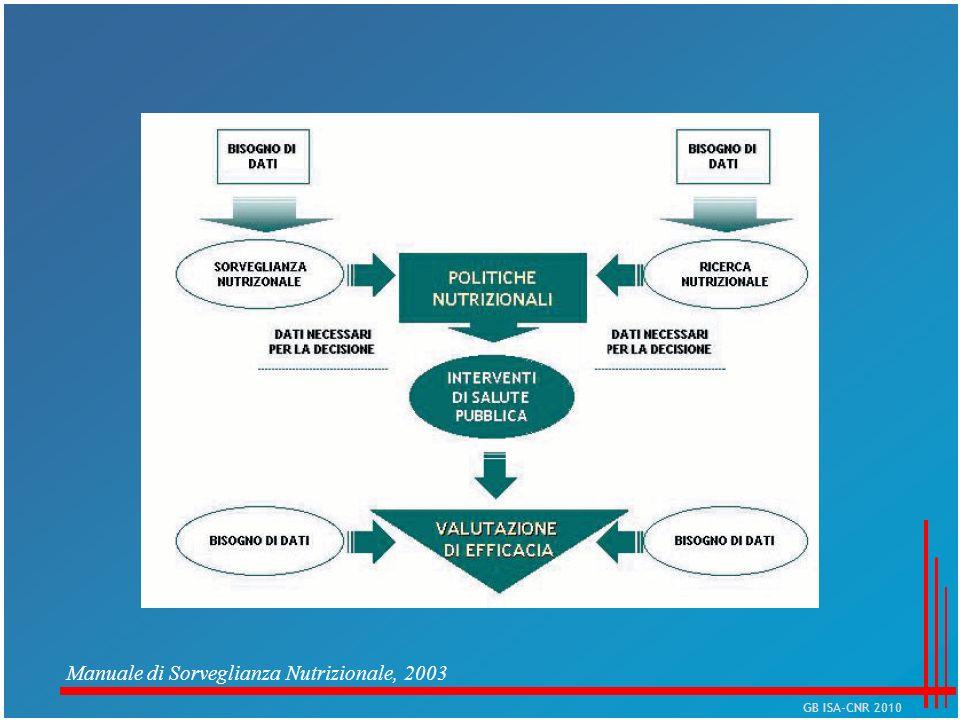 Manuale di Sorveglianza Nutrizionale, 2003 GB ISA-CNR 2010
