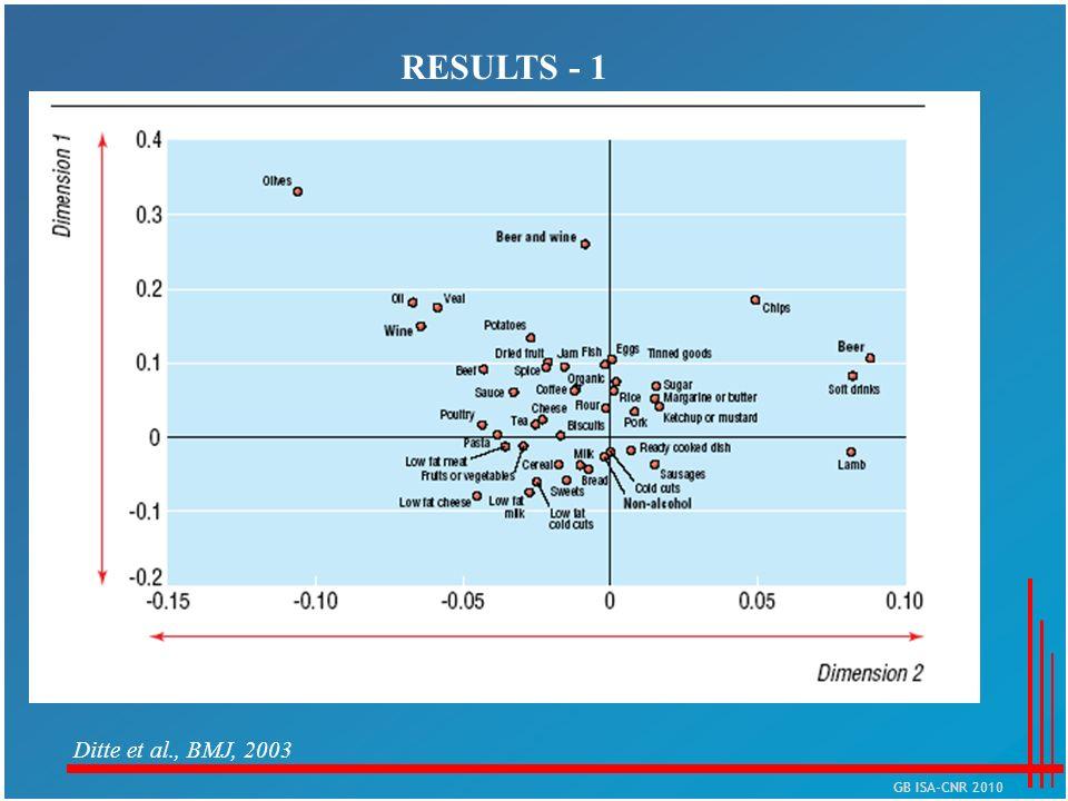 Ditte et al., BMJ, 2003 RESULTS - 1 GB ISA-CNR 2010