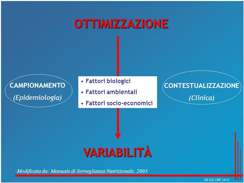 OTTIMIZZAZIONE VARIABILITÀ CAMPIONAMENTO (Epidemiologia) CONTESTUALIZZAZIONE (Clinica) Fattori biologici Fattori ambientali Fattori socio-economici Mo