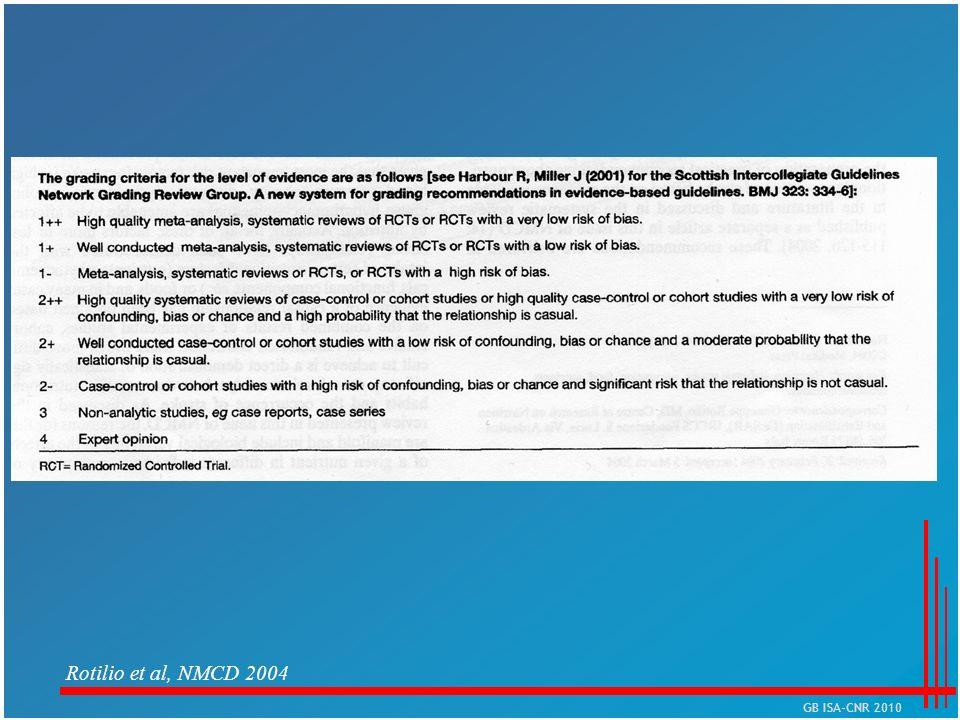 Rotilio et al, NMCD 2004 GB ISA-CNR 2010
