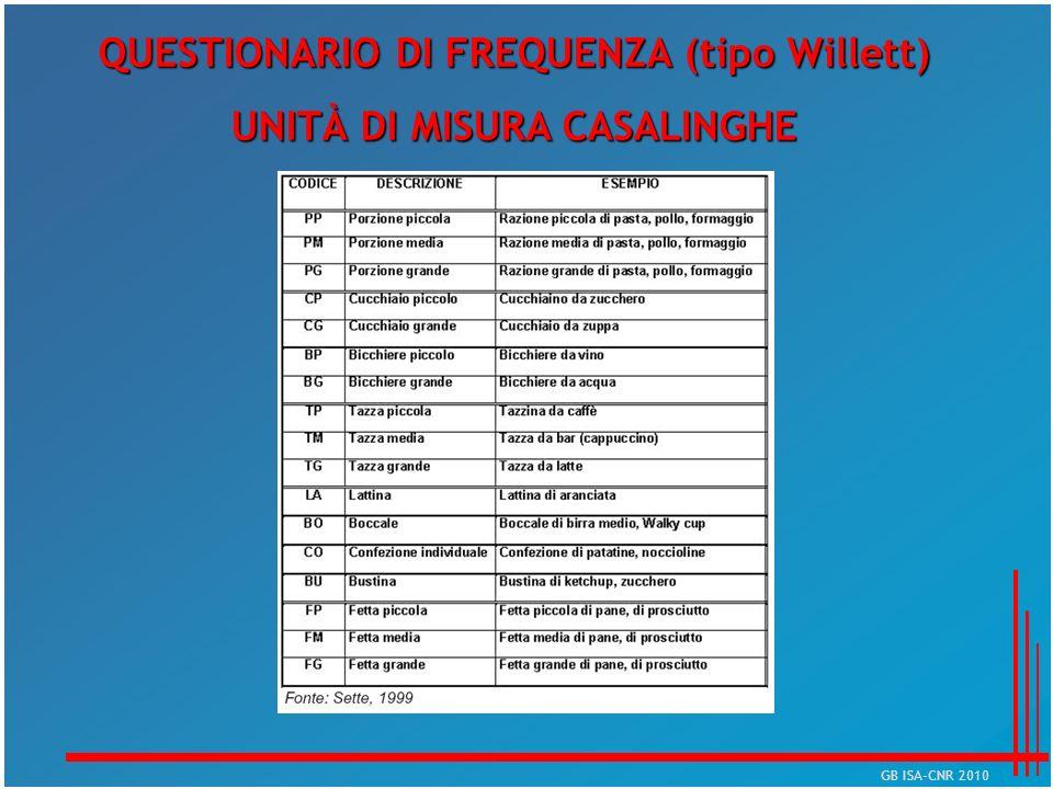 QUESTIONARIO DI FREQUENZA (tipo Willett) UNITÀ DI MISURA CASALINGHE GB ISA-CNR 2010