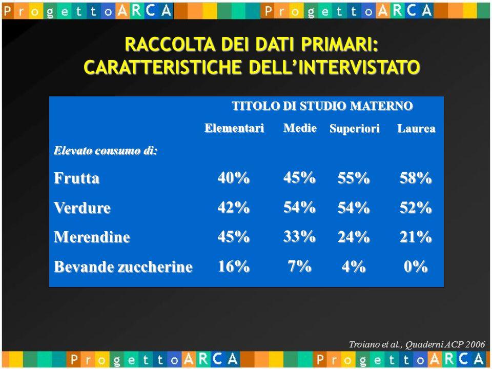 Troiano et al., Quaderni ACP 2006 Elevato consumo di: FruttaVerdureMerendine Bevande zuccherine Elementari40%42%45%16% Medie45%54%33%7% Superiori55%54