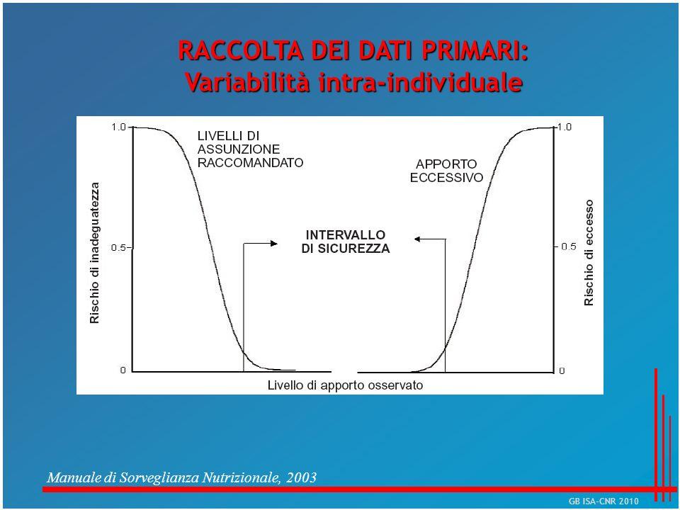 Manuale di Sorveglianza Nutrizionale, 2003 RACCOLTA DEI DATI PRIMARI: Variabilità intra-individuale GB ISA-CNR 2010