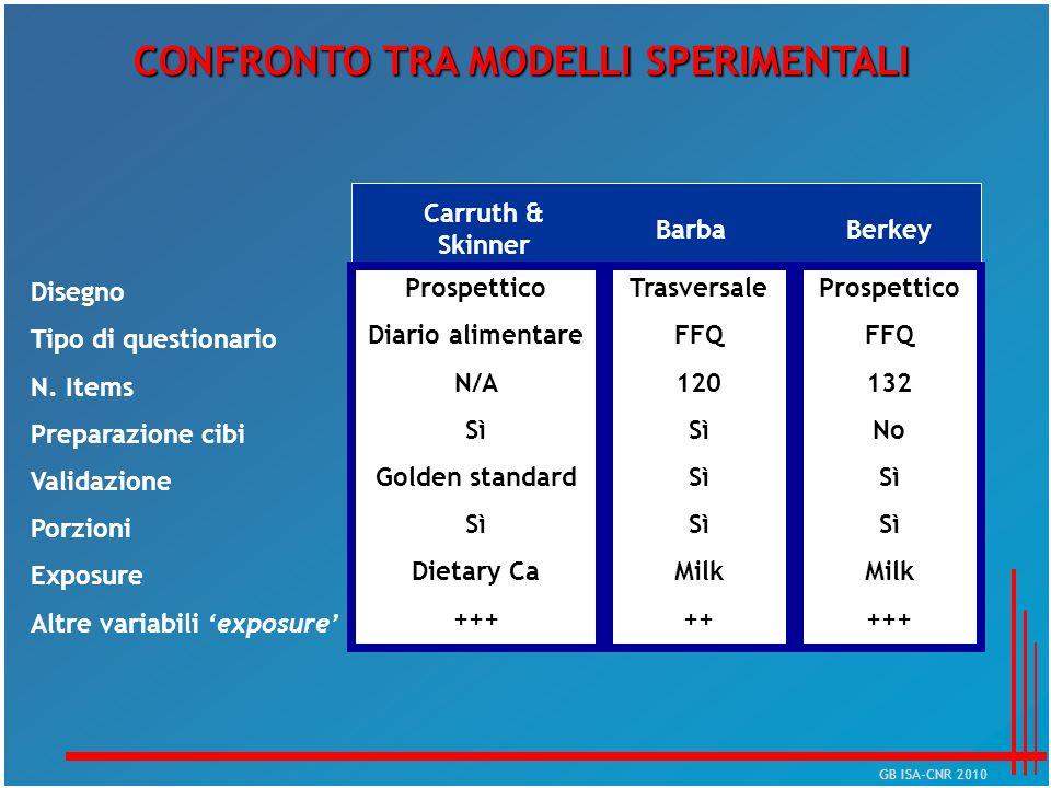 BarbaBerkey Carruth & Skinner Disegno Tipo di questionario N. Items Preparazione cibi Validazione Porzioni Exposure Altre variabili exposure Prospetti