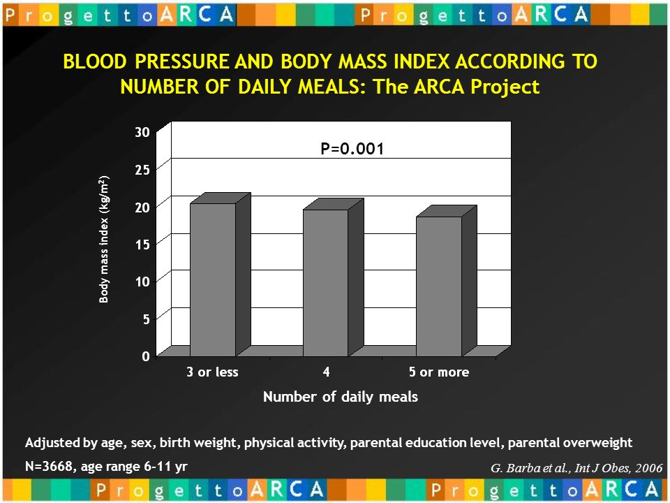 BLOOD PRESSURE AND BODY MASS INDEX ACCORDING TO NUMBER OF DAILY MEALS: The ARCA Project G. Barba et al., Int J Obes, 2006 P=0.001 Number of daily meal
