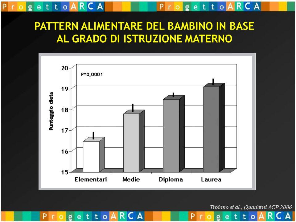 PATTERN ALIMENTARE DEL BAMBINO IN BASE AL GRADO DI ISTRUZIONE MATERNO Troiano et al., Quaderni ACP 2006