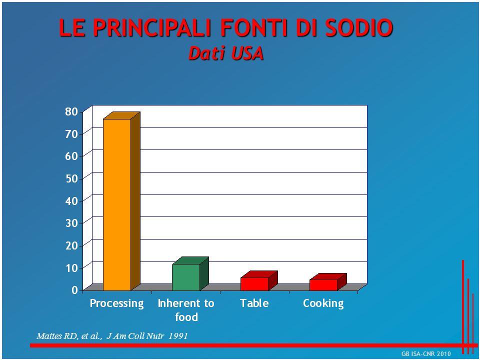Mattes RD, et al., J Am Coll Nutr 1991 LE PRINCIPALI FONTI DI SODIO Dati USA GB ISA-CNR 2010