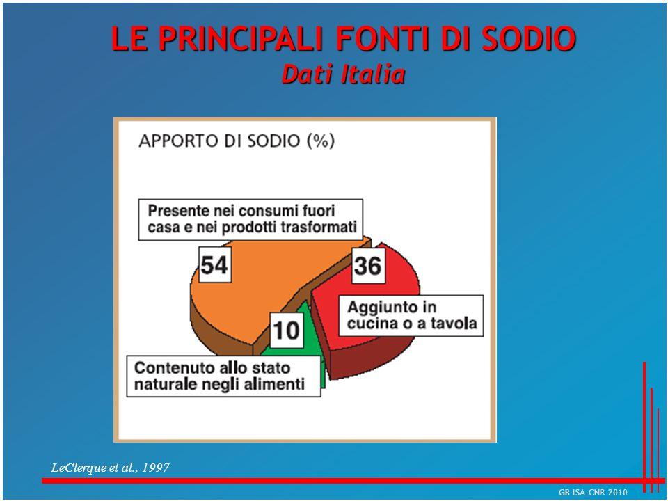 LE PRINCIPALI FONTI DI SODIO Dati Italia LeClerque et al., 1997 GB ISA-CNR 2010