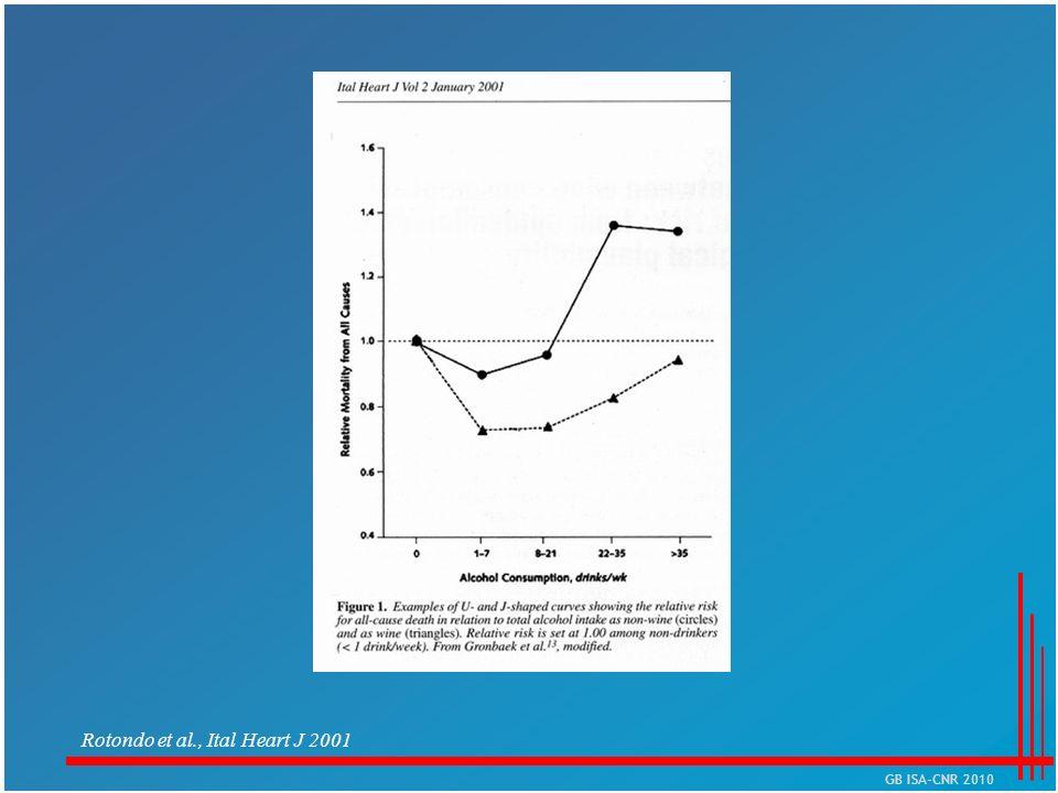 Rotondo et al., Ital Heart J 2001 GB ISA-CNR 2010