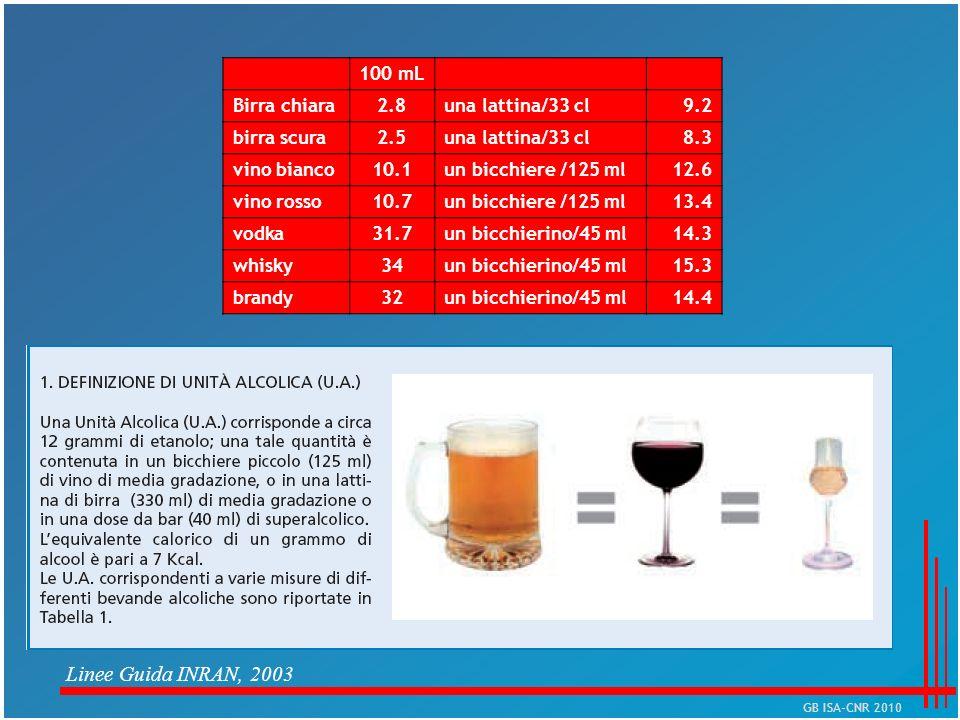 100 mL Birra chiara2.8una lattina/33 cl9.2 birra scura2.5una lattina/33 cl8.3 vino bianco10.1un bicchiere /125 ml12.6 vino rosso10.7un bicchiere /125