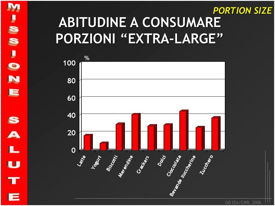 GB ISA/CNR, 2006 PORTION SIZE ABITUDINE A CONSUMARE PORZIONI EXTRA-LARGE %