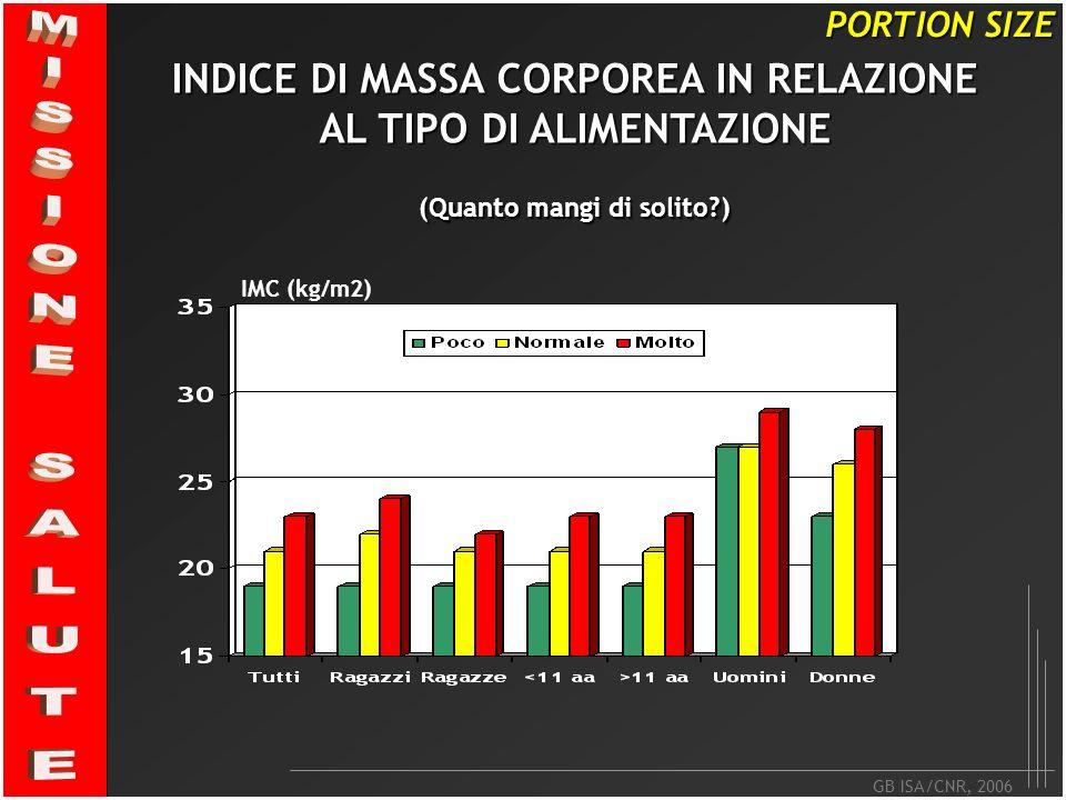 GB ISA/CNR, 2006 PORTION SIZE INDICE DI MASSA CORPOREA IN RELAZIONE AL TIPO DI ALIMENTAZIONE (Quanto mangi di solito?) IMC (kg/m2)