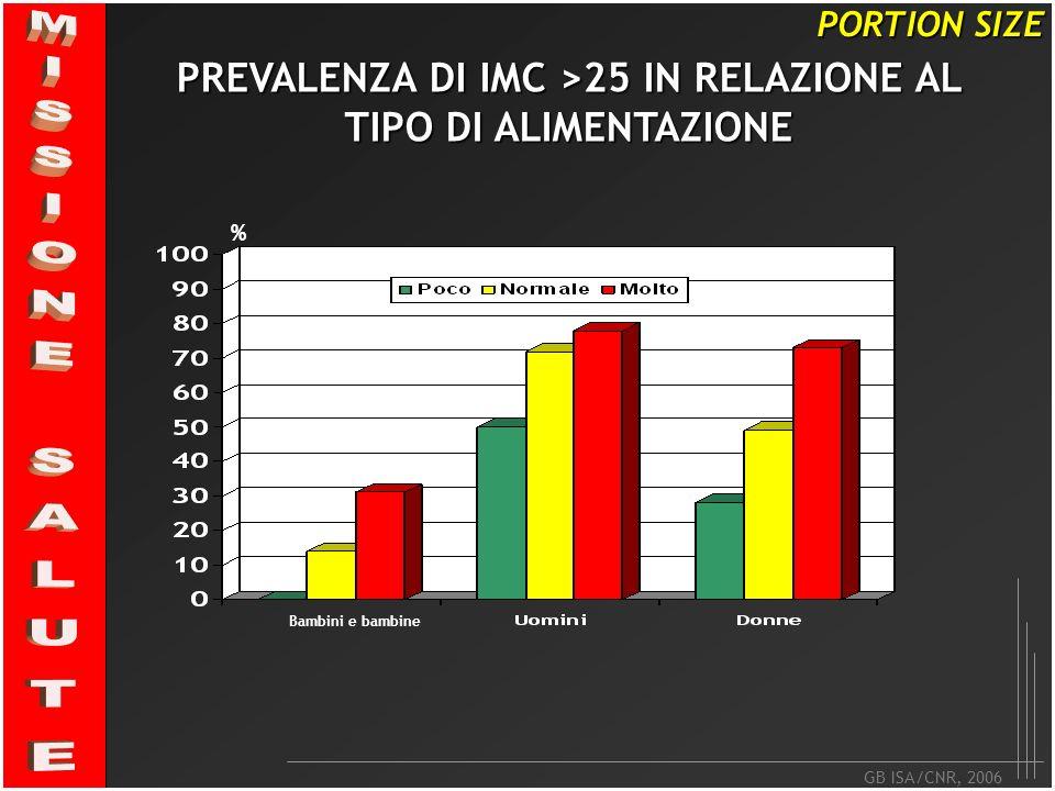 GB ISA/CNR, 2006 PORTION SIZE PREVALENZA DI IMC >25 IN RELAZIONE AL TIPO DI ALIMENTAZIONE % Bambini e bambine