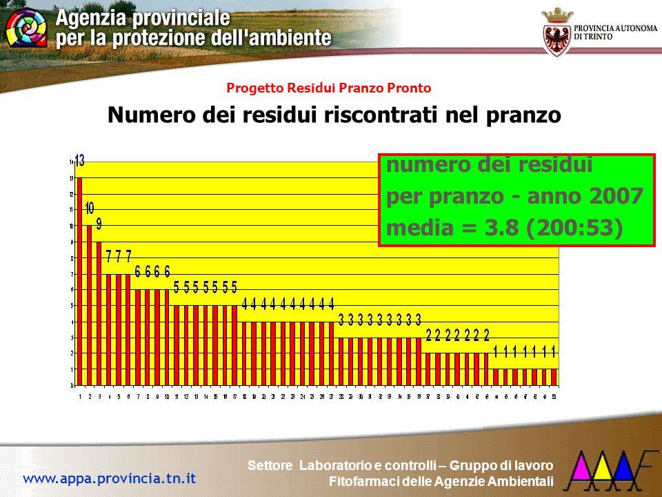 Settore Laboratorio e controlli – Gruppo di lavoro Fitofarmaci delle Agenzie Ambientali www.appa.provincia.tn.it yProgetto Residui Pranzo Pronto yNume