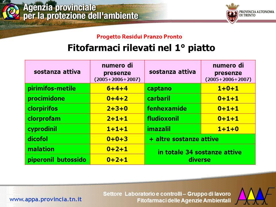 Settore Laboratorio e controlli – Gruppo di lavoro Fitofarmaci delle Agenzie Ambientali www.appa.provincia.tn.it yProgetto Residui Pranzo Pronto yFito