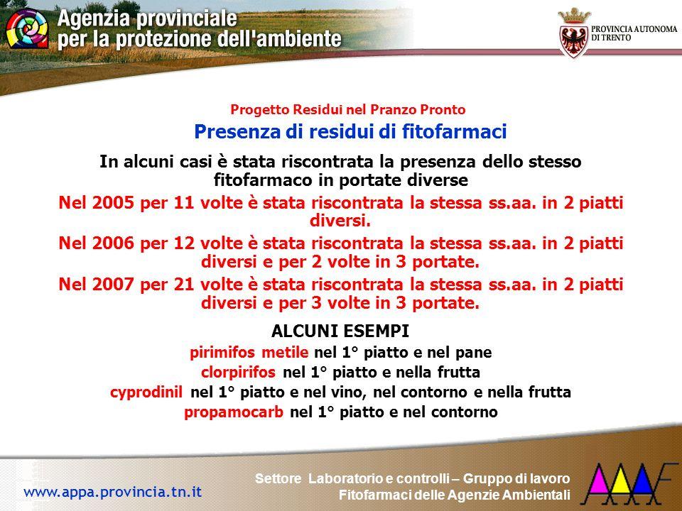 Settore Laboratorio e controlli – Gruppo di lavoro Fitofarmaci delle Agenzie Ambientali www.appa.provincia.tn.it yProgetto Residui nel Pranzo Pronto y