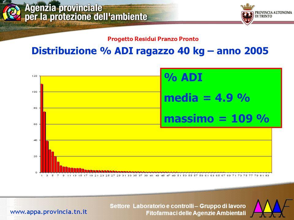 Settore Laboratorio e controlli – Gruppo di lavoro Fitofarmaci delle Agenzie Ambientali www.appa.provincia.tn.it yProgetto Residui Pranzo Pronto Distr