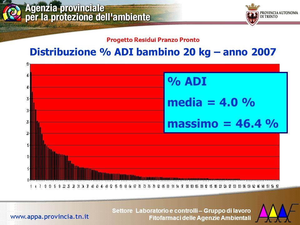 Settore Laboratorio e controlli – Gruppo di lavoro Fitofarmaci delle Agenzie Ambientali www.appa.provincia.tn.it Progetto Residui Pranzo Pronto Distri