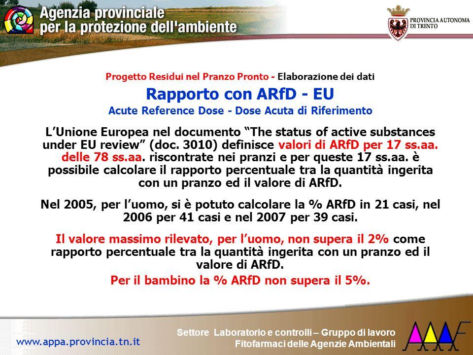 Settore Laboratorio e controlli – Gruppo di lavoro Fitofarmaci delle Agenzie Ambientali www.appa.provincia.tn.it Progetto Residui nel Pranzo Pronto -