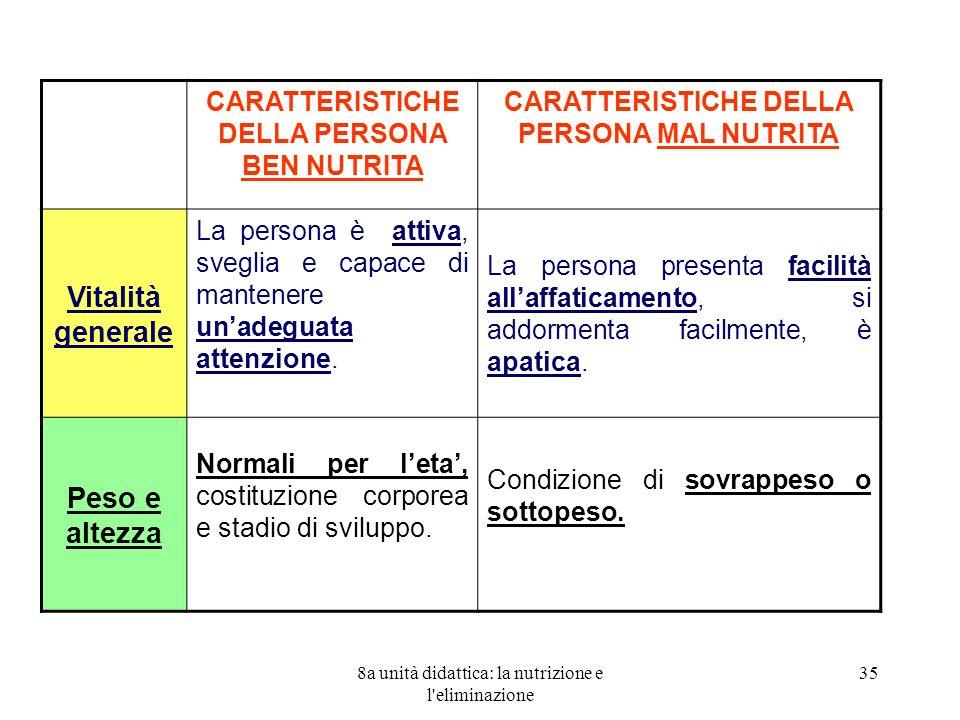 8a unità didattica: la nutrizione e l'eliminazione 35 CARATTERISTICHE DELLA PERSONA BEN NUTRITA CARATTERISTICHE DELLA PERSONA MAL NUTRITA Vitalità gen
