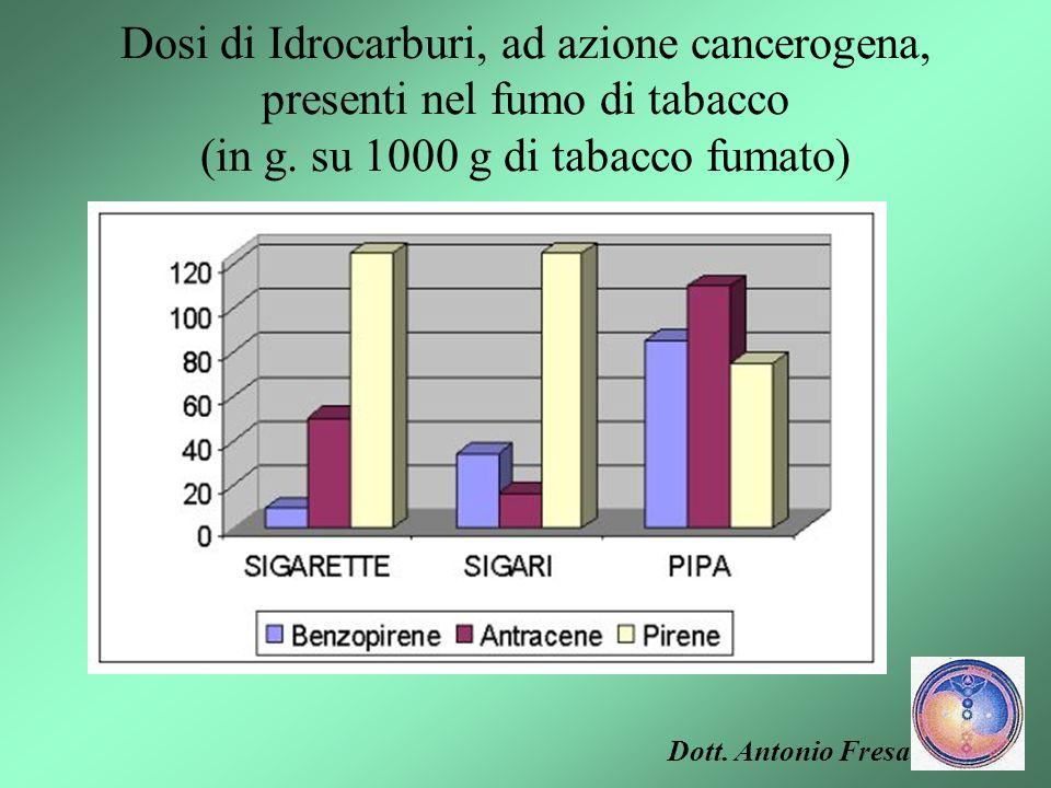 Dosi di Idrocarburi, ad azione cancerogena, presenti nel fumo di tabacco (in g. su 1000 g di tabacco fumato) IDROCARBURI SIGARETTESIGARIPIPA Benzopire