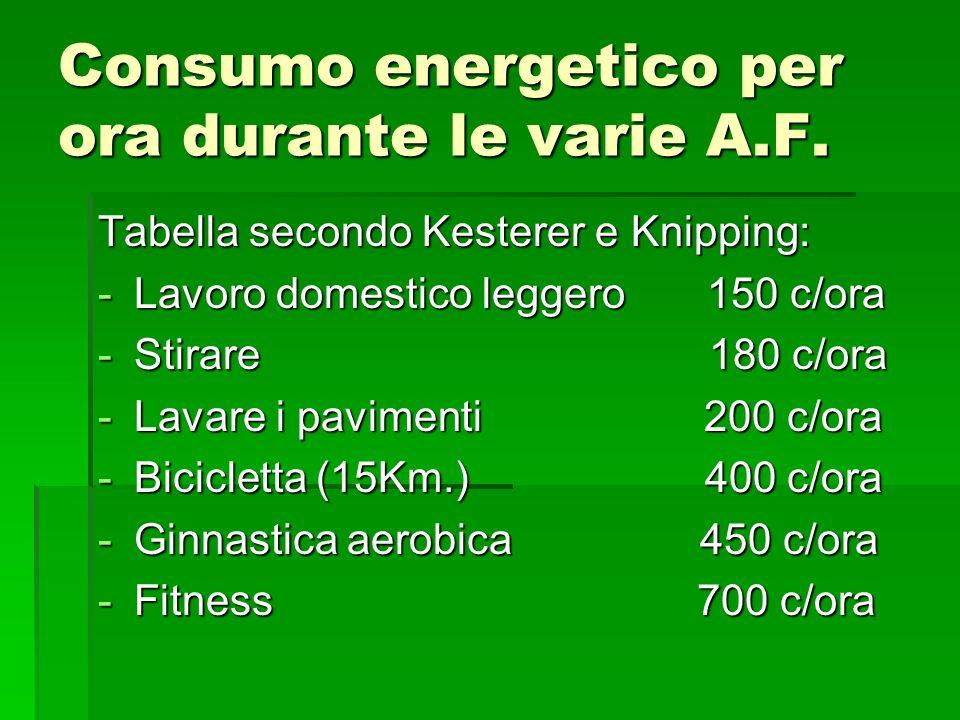 Consumo energetico per ora durante le varie A.F. Tabella secondo Kesterer e Knipping: -Lavoro domestico leggero 150 c/ora -Stirare 180 c/ora -Lavare i