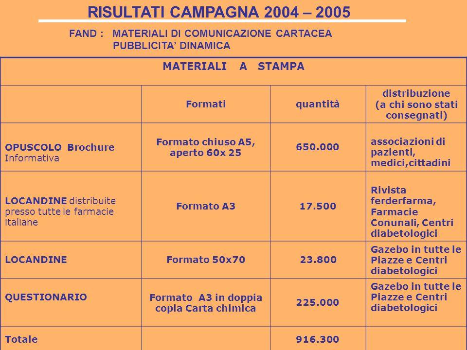 FAND : MATERIALI DI COMUNICAZIONE CARTACEA PUBBLICITA DINAMICA MATERIALI A STAMPA Formatiquantità distribuzione (a chi sono stati consegnati) OPUSCOLO Brochure Informativa Formato chiuso A5, aperto 60x 25 650.000 associazioni di pazienti, medici,cittadini LOCANDINE distribuite presso tutte le farmacie italiane Formato A317.500 Rivista ferderfarma, Farmacie Conunali, Centri diabetologici LOCANDINEFormato 50x70 23.800 Gazebo in tutte le Piazze e Centri diabetologici QUESTIONARIO Formato A3 in doppia copia Carta chimica 225.000 Gazebo in tutte le Piazze e Centri diabetologici Totale916.300 RISULTATI CAMPAGNA 2004 – 2005