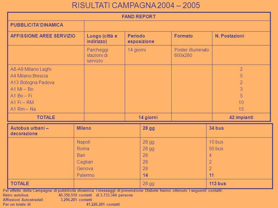 FAND REPORT PUBBLICITA DINAMICA AFFISSIONE AREE SERVIZIOLuogo (città e indirizzo) Periodo esposizione FormatoN.