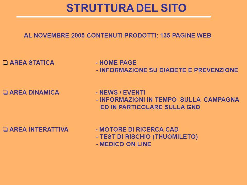 STRUTTURA DEL SITO AREA STATICA - HOME PAGE - INFORMAZIONE SU DIABETE E PREVENZIONE AREA DINAMICA - NEWS / EVENTI - INFORMAZIONI IN TEMPO SULLA CAMPAGNA ED IN PARTICOLARE SULLA GND AREA INTERATTIVA - MOTORE DI RICERCA CAD - TEST DI RISCHIO (THUOMILETO) - MEDICO ON LINE AL NOVEMBRE 2005 CONTENUTI PRODOTTI: 135 PAGINE WEB
