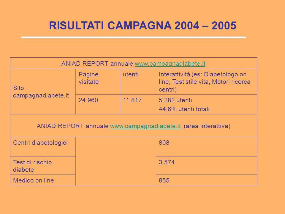 ANIAD REPORT annuale www.campagnadiabete.itwww.campagnadiabete.it Sito campagnadiabete.it Pagine visitate utentiInterattività (es: Diabetologo on line, Test stile vita, Motori ricerca centri) 24.96011.8175.282 utenti 44,6% utenti totali ANIAD REPORT annuale www.campagnadiabete.it (area interattiva)www.campagnadiabete.it Centri diabetologici808 Test di rischio diabete 3.574 Medico on line855 RISULTATI CAMPAGNA 2004 – 2005