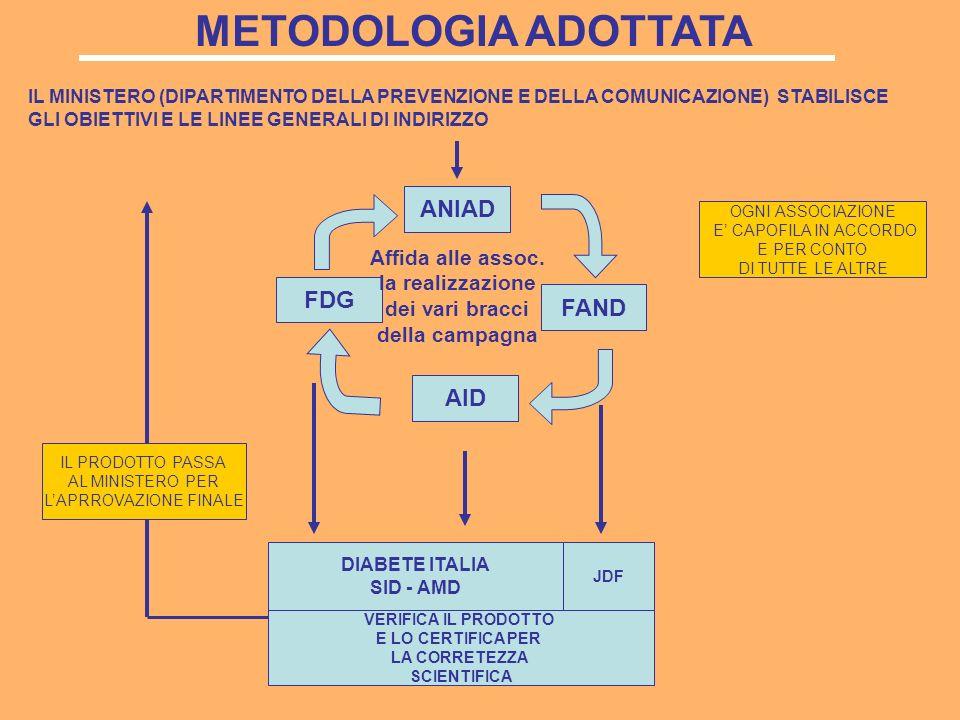 METODOLOGIA ADOTTATA IL MINISTERO (DIPARTIMENTO DELLA PREVENZIONE E DELLA COMUNICAZIONE) STABILISCE GLI OBIETTIVI E LE LINEE GENERALI DI INDIRIZZO ANIAD AID FAND FDG DIABETE ITALIA SID - AMD JDF VERIFICA IL PRODOTTO E LO CERTIFICA PER LA CORRETEZZA SCIENTIFICA IL PRODOTTO PASSA AL MINISTERO PER LAPRROVAZIONE FINALE OGNI ASSOCIAZIONE E CAPOFILA IN ACCORDO E PER CONTO DI TUTTE LE ALTRE Affida alle assoc.