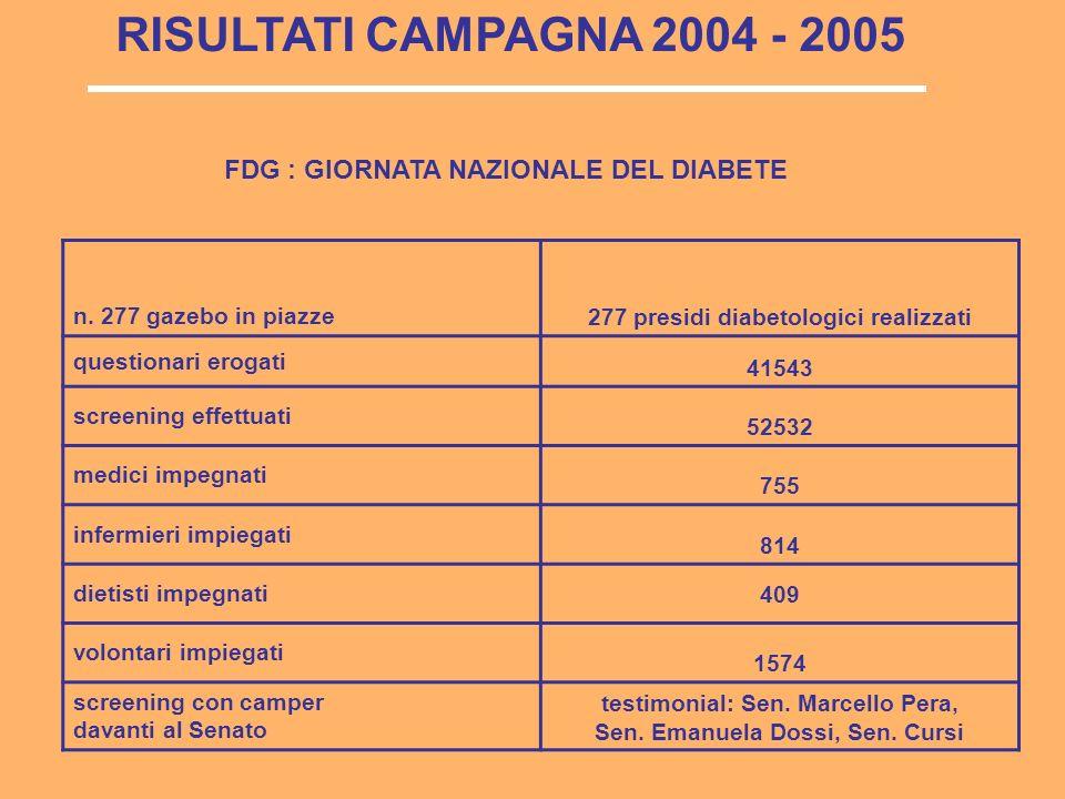 RISULTATI CAMPAGNA 2004 – 2005 DIFFUSIONE MEDIATICA DELLA CAMPAGNA Conferenze stampaRavenna, Napoli,Nuoro, Cagliari, Bari5 Emittenza TV Tg1, Tg2, Tg3, Tg Palramento,Tg3 Regiionali, Tg4, TgLa7 Sky, Tg24 Porta a Porta, Vivere meglio, Zelig, Affari Tuoi, Quelli del Calcio, Uno Mattina,La Vita in diretta 58.958.0000 contatti Emittenza radio26 radio nazionali 43.359.000 contatti N° verdeDiabetologi volontari di Diabete Italia 8786 telefonate 922 contatti con medico Diffusione su stampa e web quotidiani periodici, agenzie di stampa, siti internet 53.735.245 contatti