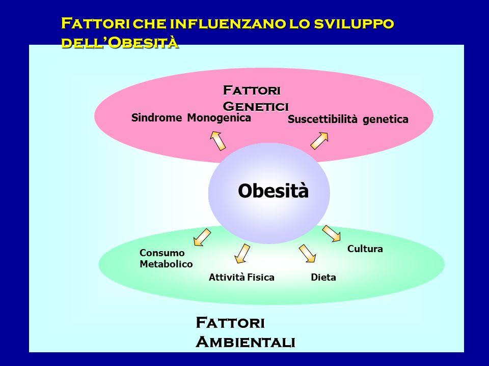 Obesità Suscettibilità genetica Fattori Ambientali Fattori Genetici Dieta Consumo Metabolico Attività Fisica Cultura Sindrome Monogenica Fattori che i
