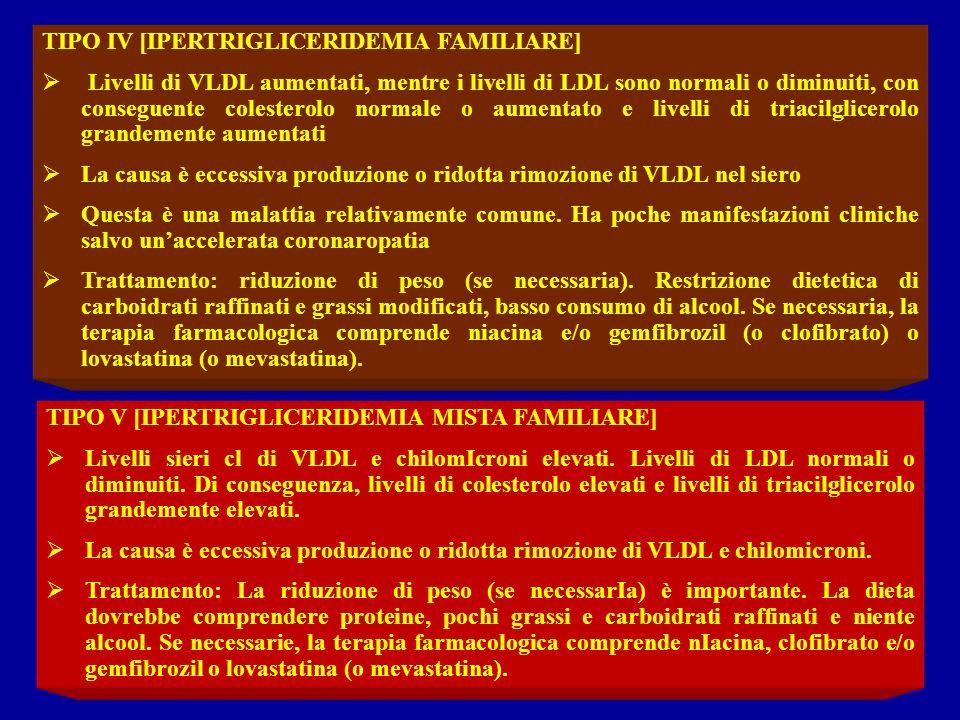 TIPO IV [IPERTRIGLICERIDEMIA FAMILIARE] Livelli di VLDL aumentati, mentre i livelli di LDL sono normali o diminuiti, con conseguente colesterolo norma
