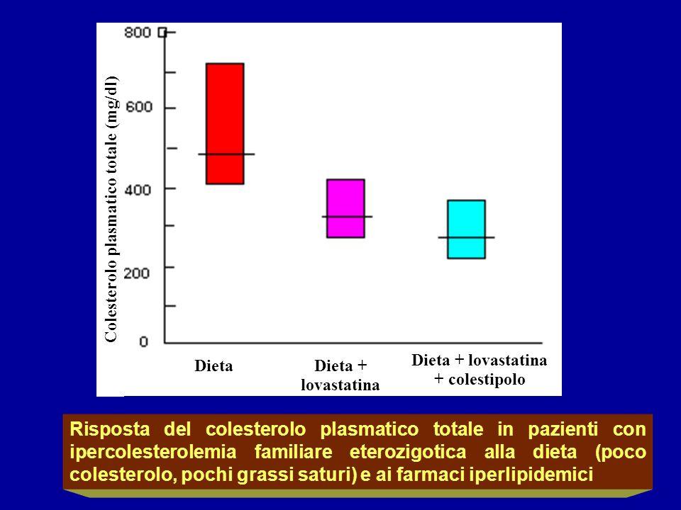 DietaDieta + lovastatina Dieta + lovastatina + colestipolo Colesterolo plasmatico totale (mg/dl) Risposta del colesterolo plasmatico totale in pazient