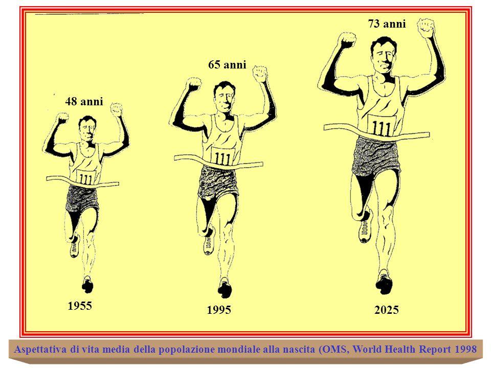 48 anni 65 anni 73 anni 1955 19952025 Aspettativa di vita media della popolazione mondiale alla nascita (OMS, World Health Report 1998