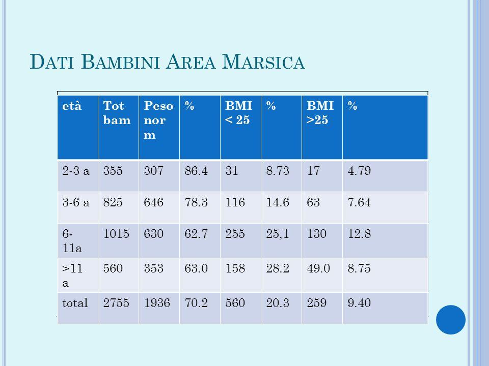 D ATI B AMBINI A REA M ARSICA etàTot bam Peso nor m %BMI < 25 %BMI >25 % 2-3 a35530786.4318.73174.79 3-6 a82564678.311614.6637.64 6- 11a 101563062.725