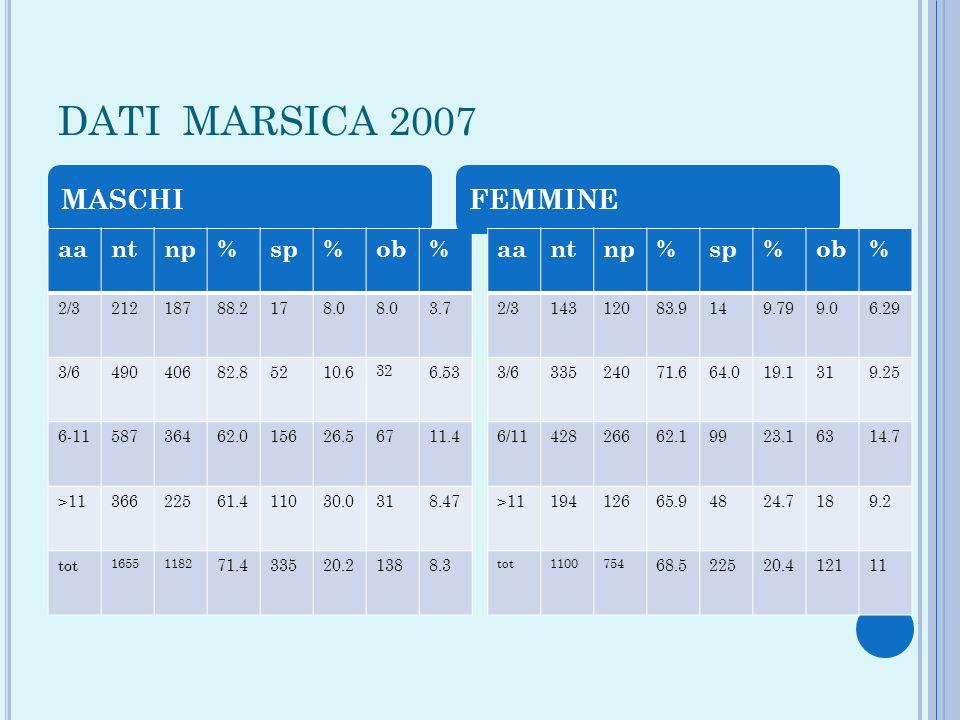 DATI MARSICA 2007 MASCHI aantnp%sp%ob% 2/321218788.2178.0 3.7 3/649040682.85210.6 32 6.53 6-1158736462.015626.56711.4 >1136622561.411030.0318.47 tot 1
