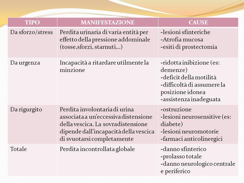 TIPOMANIFESTAZIONECAUSE Da sforzo/stressPerdita urinaria di varia entità per effetto della pressione addominale (tosse,sforzi, starnuti,..) -lesioni s