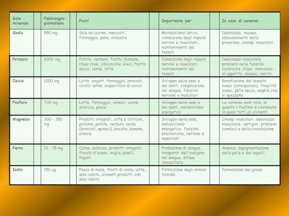 Potassio 2000 mg Patate, verdura, frutta (banane, ribes rossi, albicocche, kiwi), frutta secca, carne, latte Conduzione degli impulsi nervosi e muscol