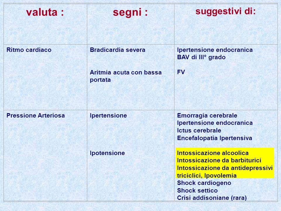 valuta :segni : suggestivi di: Ritmo cardiacoBradicardia severa Aritmia acuta con bassa portata Ipertensione endocranica BAV di III° grado FV Pression