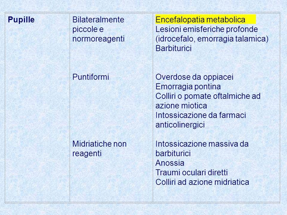 PupilleBilateralmente piccole e normoreagenti Puntiformi Midriatiche non reagenti Encefalopatia metabolica Lesioni emisferiche profonde (idrocefalo, emorragia talamica) Barbiturici Overdose da oppiacei Emorragia pontina Colliri o pomate oftalmiche ad azione miotica Intossicazione da farmaci anticolinergici Intossicazione massiva da barbiturici Anossia Traumi oculari diretti Colliri ad azione midriatica