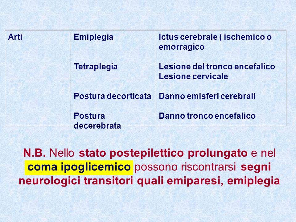 ArtiEmiplegia Tetraplegia Postura decorticata Postura decerebrata Ictus cerebrale ( ischemico o emorragico Lesione del tronco encefalico Lesione cervicale Danno emisferi cerebrali Danno tronco encefalico N.B.