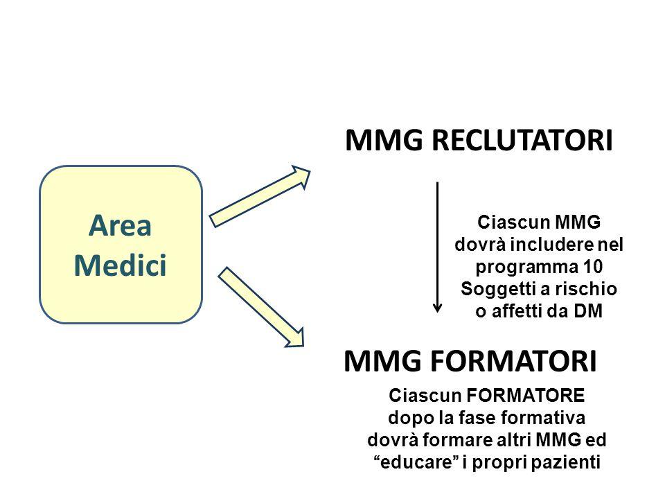 MMG RECLUTATORI Area Medici MMG FORMATORI Ciascun MMG dovrà includere nel programma 10 Soggetti a rischio o affetti da DM Ciascun FORMATORE dopo la fa