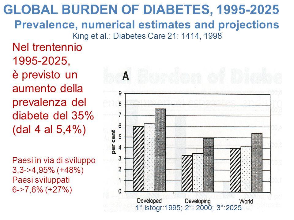GLOBAL BURDEN OF DIABETES, 1995-2025 Prevalence, numerical estimates and projections King et al.: Diabetes Care 21: 1414, 1998 Nel trentennio 1995-202