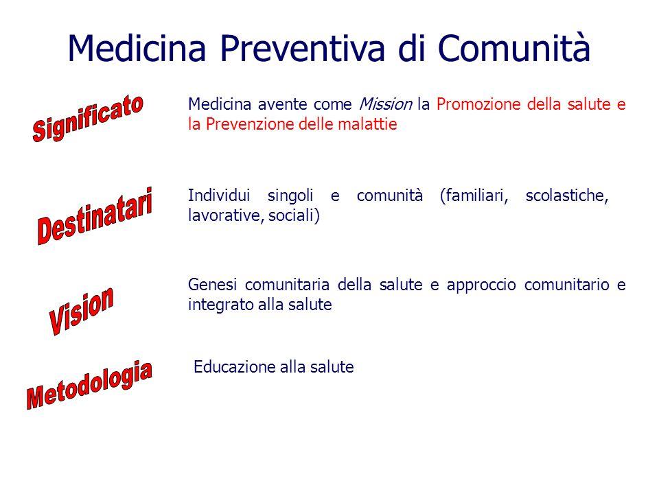 Medicina Preventiva di Comunità Individui singoli e comunità (familiari, scolastiche, lavorative, sociali) Educazione alla salute Genesi comunitaria della salute e approccio comunitario e integrato alla salute Medicina avente come Mission la Promozione della salute e la Prevenzione delle malattie
